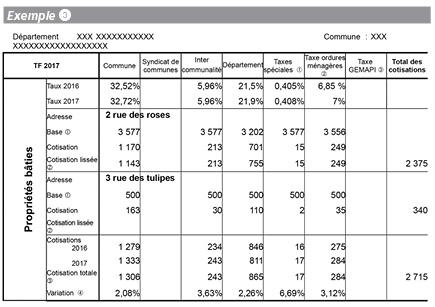 Decrypter L Avis De Taxe Fonciere 2017 Apres Revision Des Valeurs